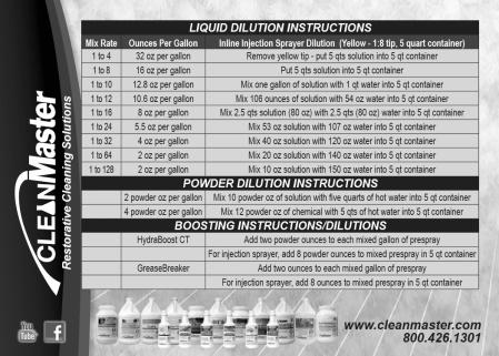 CleanMaster_DilutionRatioGuide_CCb-1